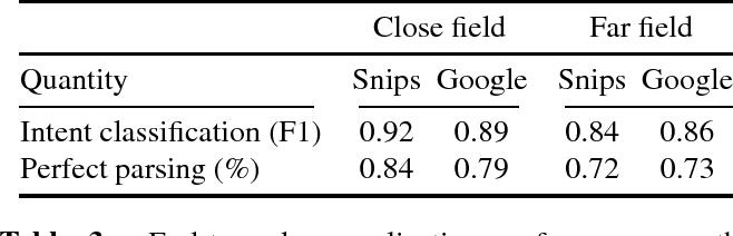 Figure 3 for Spoken Language Understanding on the Edge