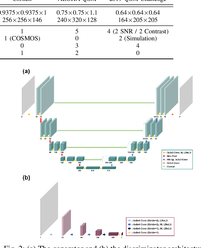 Figure 2 for CycleQSM: Unsupervised QSM Deep Learning using Physics-Informed CycleGAN