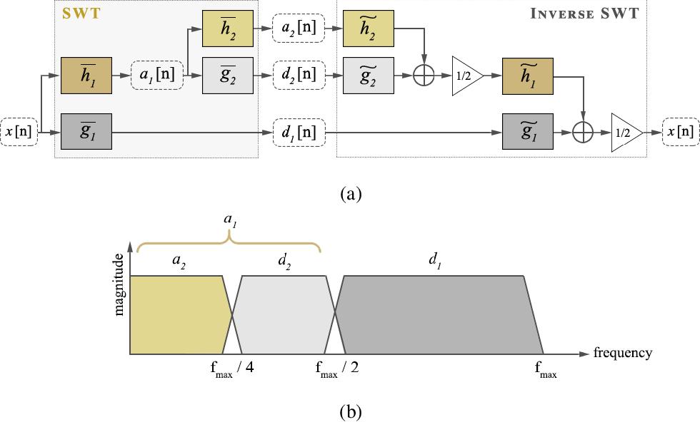 Figure 3 for Retinal vessel segmentation based on Fully Convolutional Neural Networks