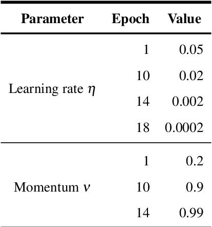 Figure 4 for Retinal vessel segmentation based on Fully Convolutional Neural Networks
