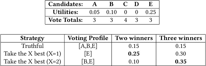 Figure 1 for Heuristics in Multi-Winner Approval Voting
