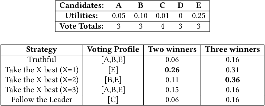 Figure 2 for Heuristics in Multi-Winner Approval Voting