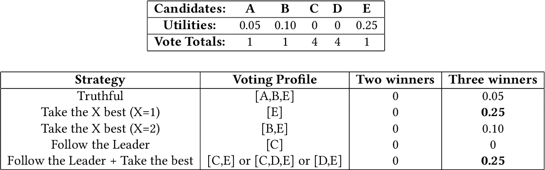 Figure 3 for Heuristics in Multi-Winner Approval Voting