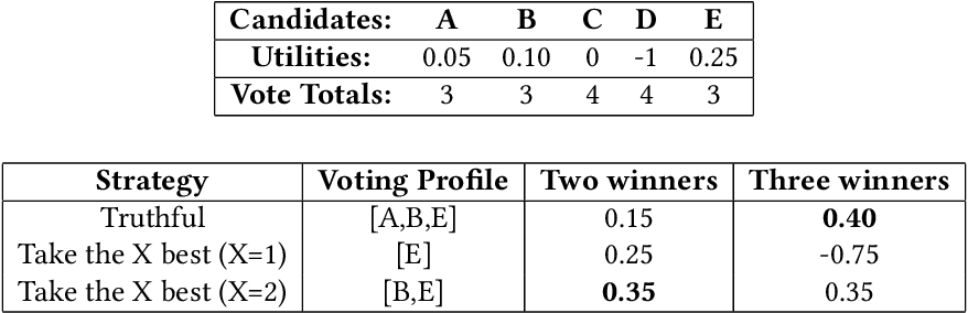 Figure 4 for Heuristics in Multi-Winner Approval Voting