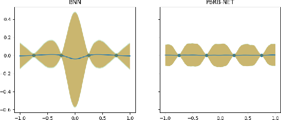 Figure 1 for Towards Expressive Priors for Bayesian Neural Networks: Poisson Process Radial Basis Function Networks