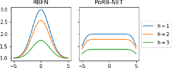 Figure 3 for Towards Expressive Priors for Bayesian Neural Networks: Poisson Process Radial Basis Function Networks