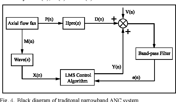 Research On Active Control Of Axial Flow Fan Noise Using A Novel And