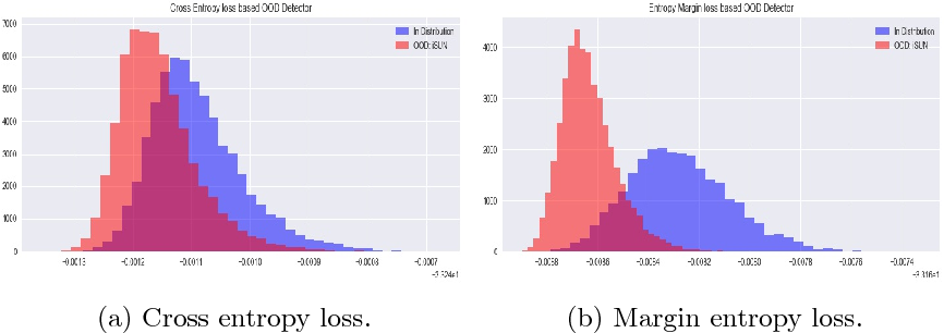 Figure 2 for Out-of-Distribution Detection Using an Ensemble of Self Supervised Leave-out Classifiers