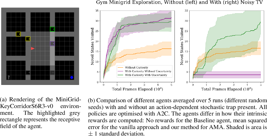 Figure 3 for Escaping Stochastic Traps with Aleatoric Mapping Agents