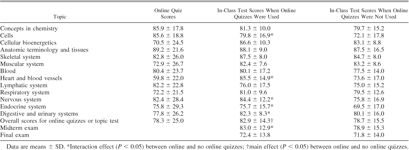 Online quizzes promote inconsistent improvements on in-class test ...