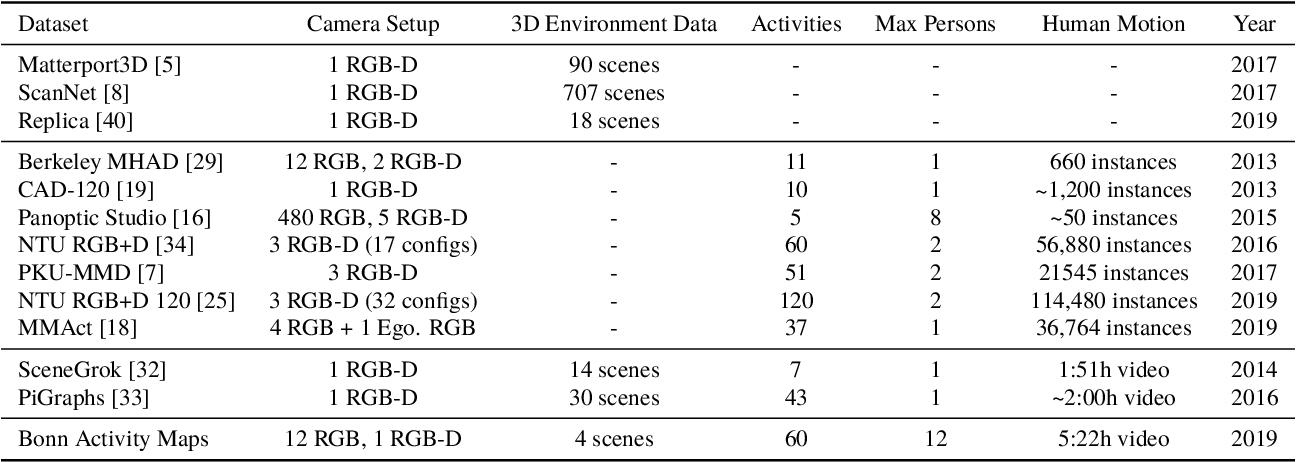 Figure 2 for Bonn Activity Maps: Dataset Description