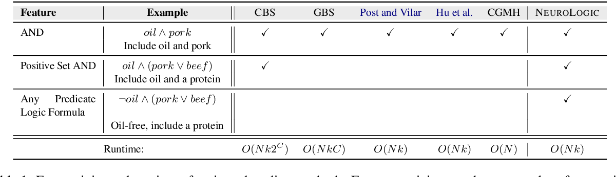 Figure 2 for NeuroLogic Decoding: (Un)supervised Neural Text Generation with Predicate Logic Constraints