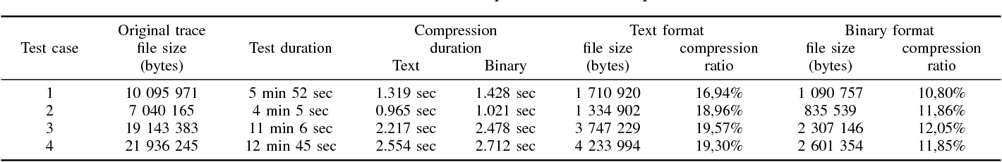 Efficient lossless compression of CAN traffic logs - Semantic Scholar