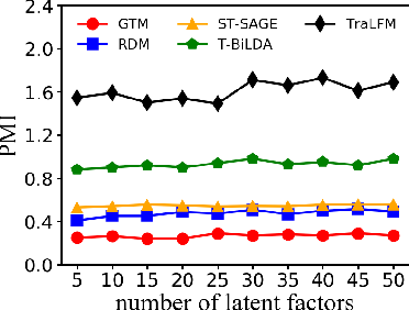 Figure 4 for TraLFM: Latent Factor Modeling of Traffic Trajectory Data