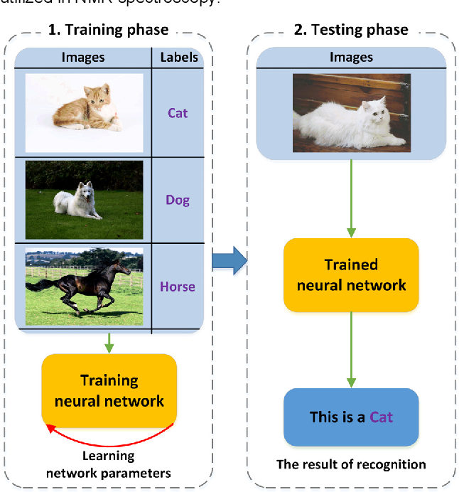 Figure 1 for Review and Prospect: Deep Learning in Nuclear Magnetic Resonance Spectroscopy