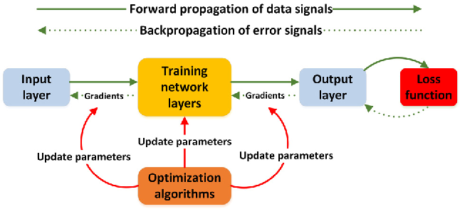 Figure 3 for Review and Prospect: Deep Learning in Nuclear Magnetic Resonance Spectroscopy