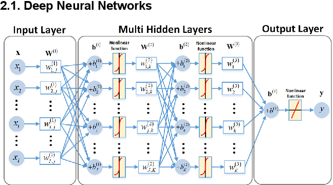 Figure 4 for Review and Prospect: Deep Learning in Nuclear Magnetic Resonance Spectroscopy