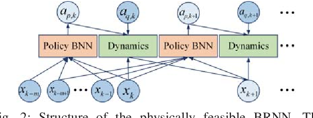 Figure 2 for Adaptive Probabilistic Vehicle Trajectory Prediction Through Physically Feasible Bayesian Recurrent Neural Network
