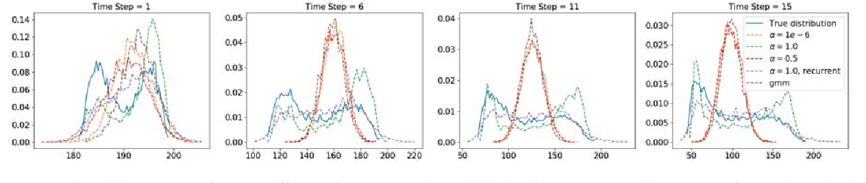 Figure 3 for Adaptive Probabilistic Vehicle Trajectory Prediction Through Physically Feasible Bayesian Recurrent Neural Network