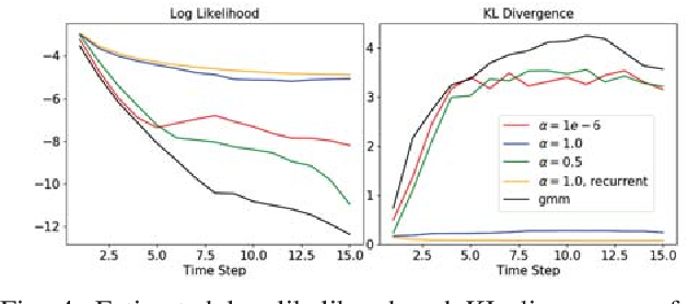 Figure 4 for Adaptive Probabilistic Vehicle Trajectory Prediction Through Physically Feasible Bayesian Recurrent Neural Network