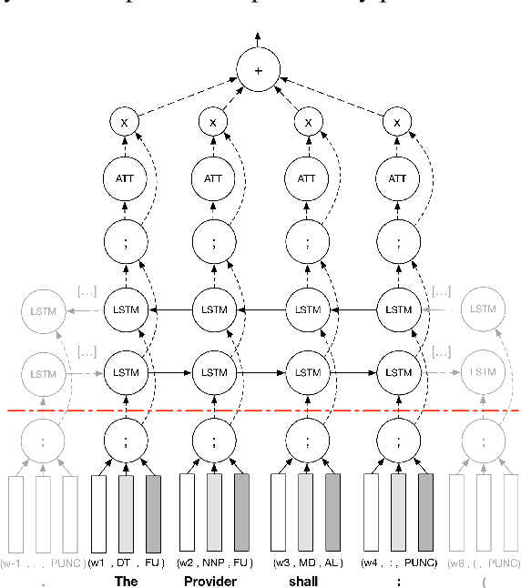 Figure 4 for Obligation and Prohibition Extraction Using Hierarchical RNNs