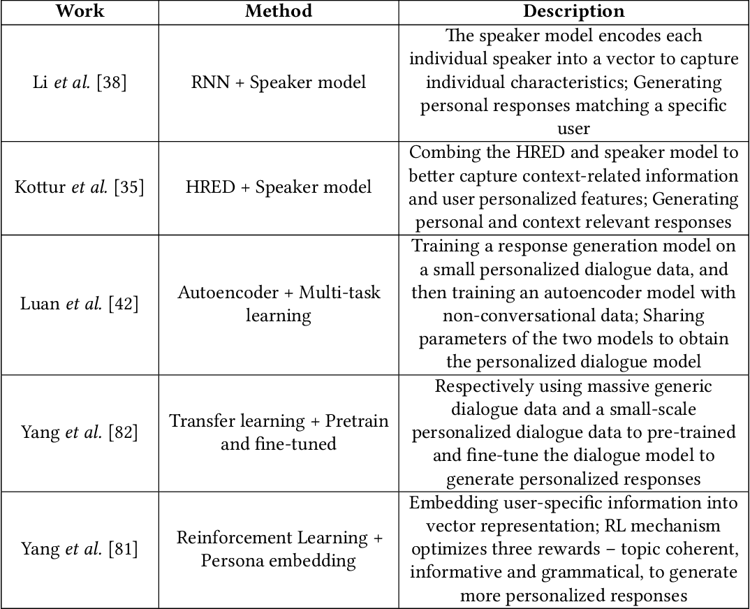 Figure 4 for c-TextGen: Conditional Text Generation for Harmonious Human-Machine Interaction