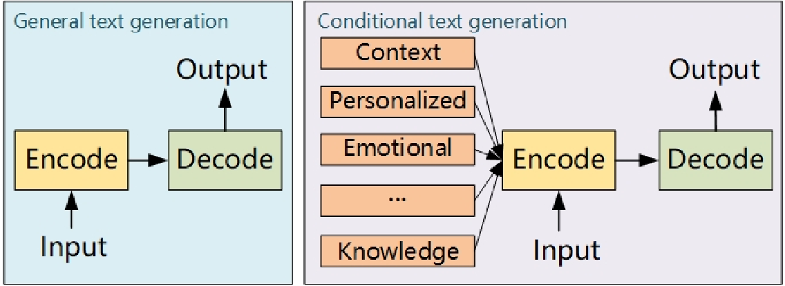 Figure 1 for c-TextGen: Conditional Text Generation for Harmonious Human-Machine Interaction