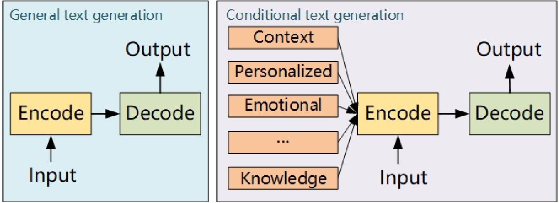 Figure 1 for c-TextGen: Conditional Text Generation for Harmonious Human-Machine Interaction