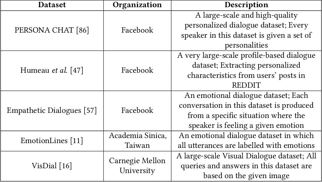 Figure 2 for c-TextGen: Conditional Text Generation for Harmonious Human-Machine Interaction