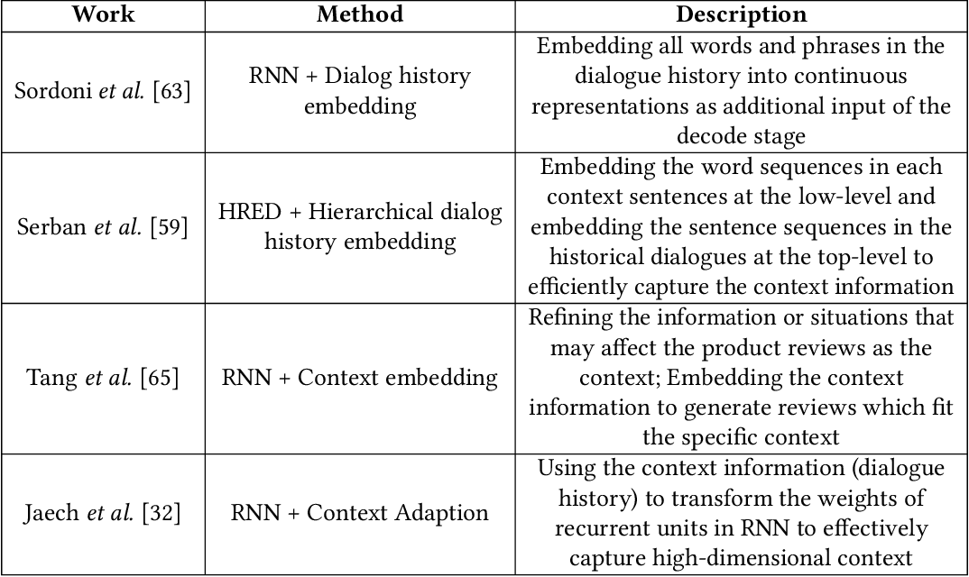 Figure 3 for c-TextGen: Conditional Text Generation for Harmonious Human-Machine Interaction
