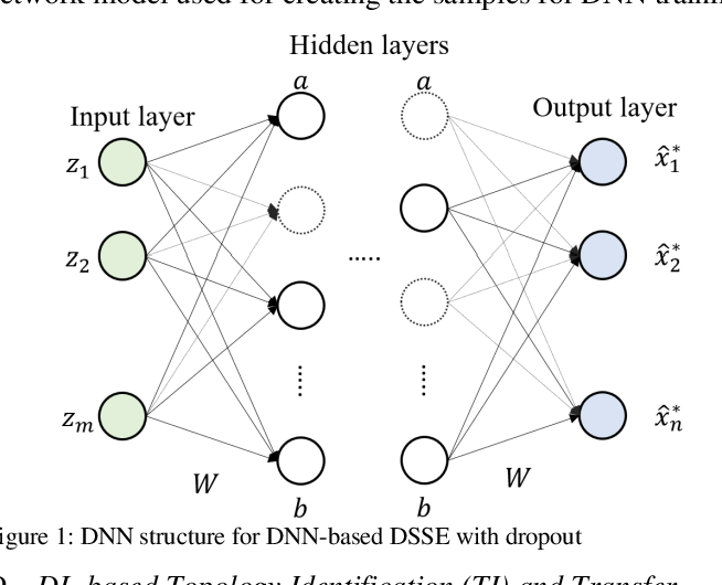 Figure 1 for State and Topology Estimation for Unobservable Distribution Systems using Deep Neural Networks