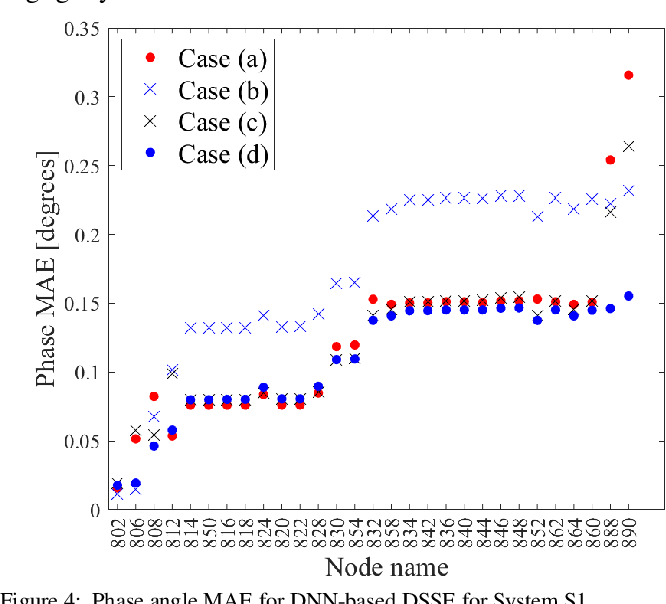 Figure 4 for State and Topology Estimation for Unobservable Distribution Systems using Deep Neural Networks
