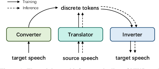 Figure 1 for UWSpeech: Speech to Speech Translation for Unwritten Languages