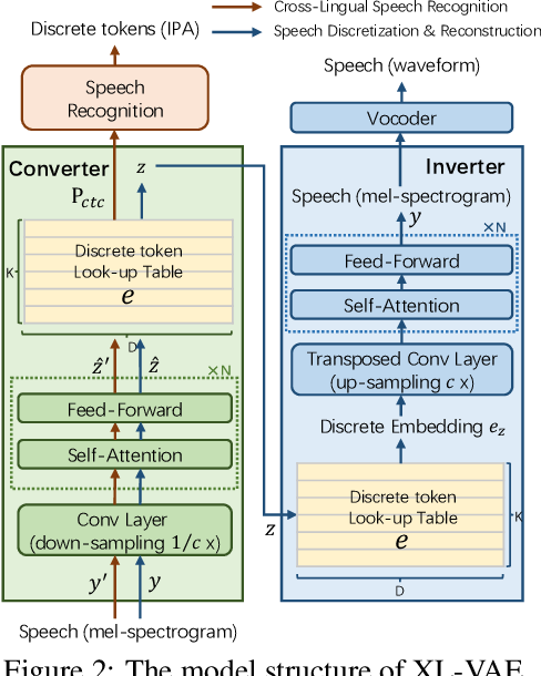 Figure 2 for UWSpeech: Speech to Speech Translation for Unwritten Languages