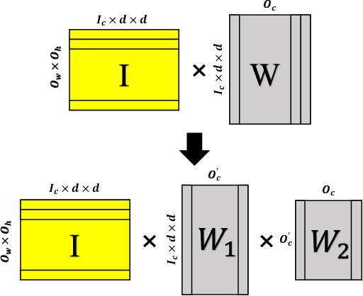 Figure 1 for FFConv: Fast Factorized Neural Network Inference on Encrypted Data