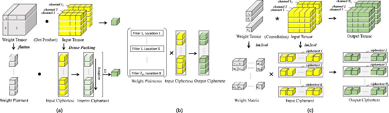 Figure 4 for FFConv: Fast Factorized Neural Network Inference on Encrypted Data