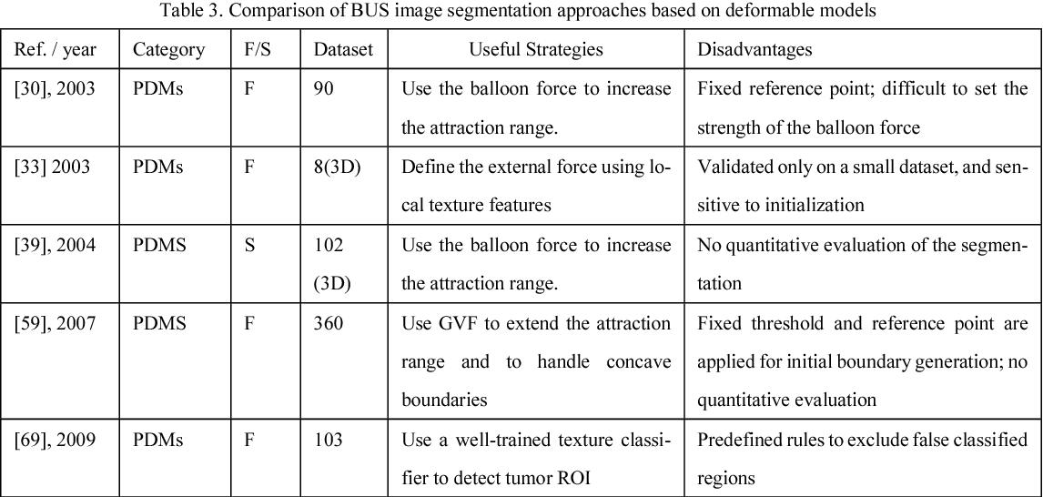 Figure 4 for Automatic Breast Ultrasound Image Segmentation: A Survey