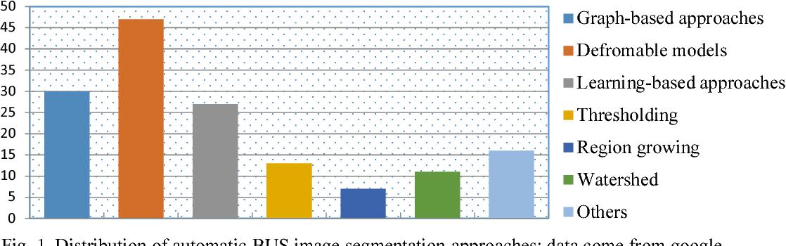 Figure 1 for Automatic Breast Ultrasound Image Segmentation: A Survey