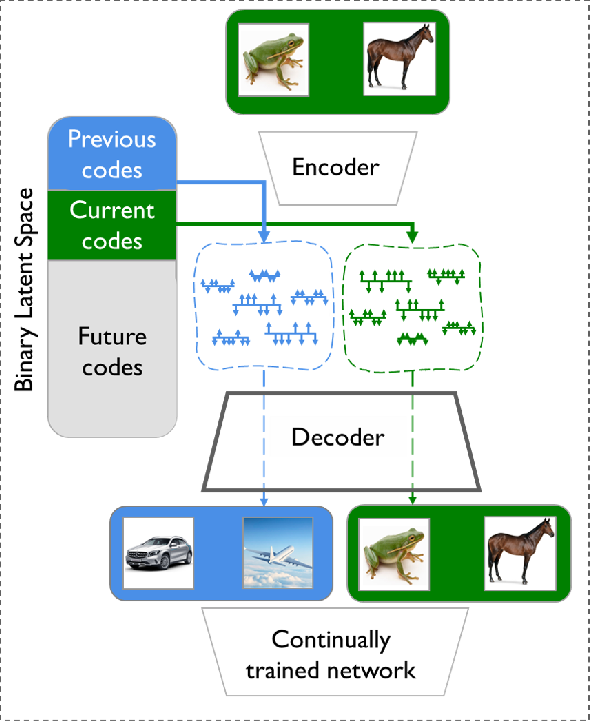Figure 1 for BinPlay: A Binary Latent Autoencoder for Generative Replay Continual Learning