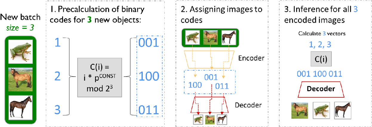 Figure 3 for BinPlay: A Binary Latent Autoencoder for Generative Replay Continual Learning