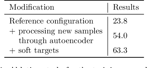 Figure 2 for BinPlay: A Binary Latent Autoencoder for Generative Replay Continual Learning