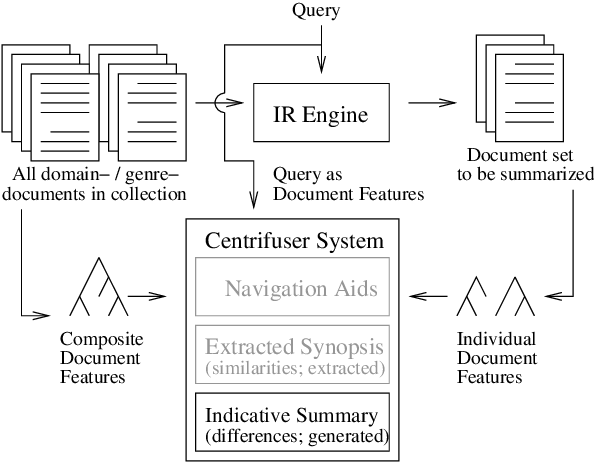 Figure 3 for Applying Natural Language Generation to Indicative Summarization