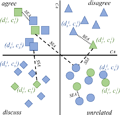 Figure 3 for Contrastive Language Adaptation for Cross-Lingual Stance Detection