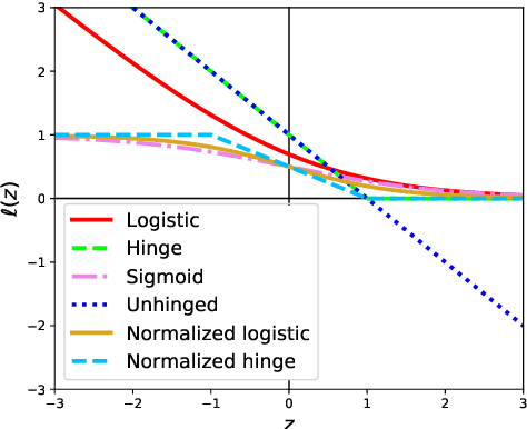 Figure 1 for Robust Imitation Learning from Noisy Demonstrations