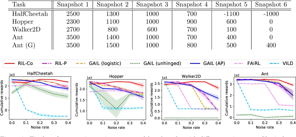 Figure 3 for Robust Imitation Learning from Noisy Demonstrations