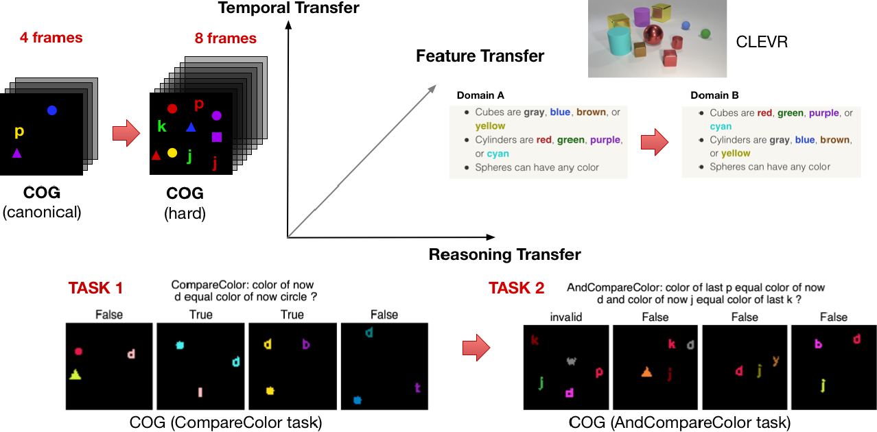 Figure 1 for Transfer Learning in Visual and Relational Reasoning