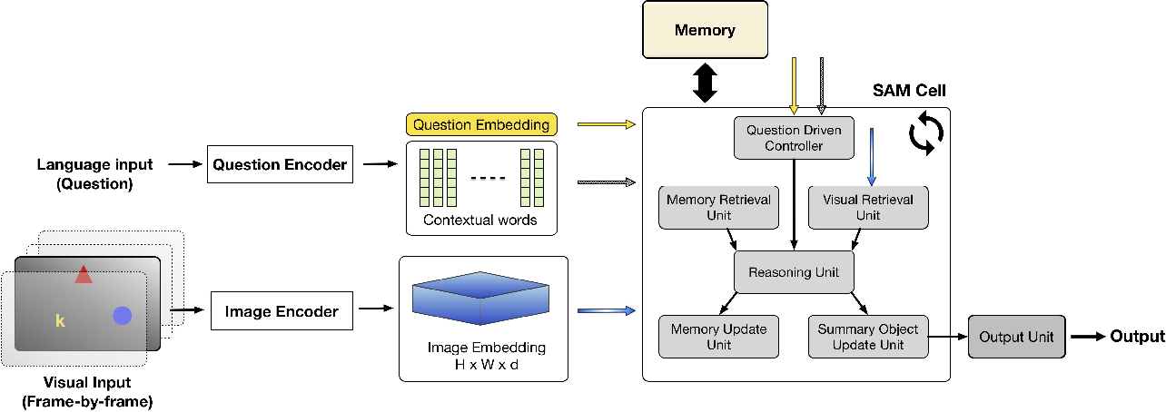 Figure 3 for Transfer Learning in Visual and Relational Reasoning