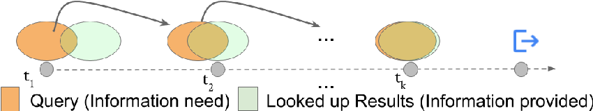 Figure 1 for Modeling Information Need of Users in Search Sessions