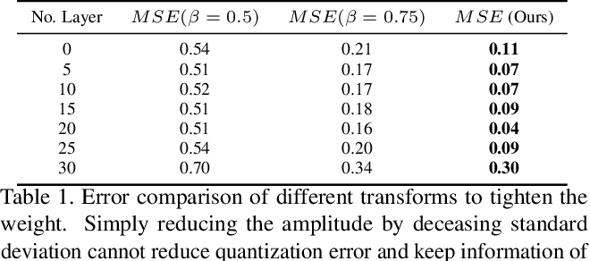 Figure 4 for FAT: Learning Low-Bitwidth Parametric Representation via Frequency-Aware Transformation