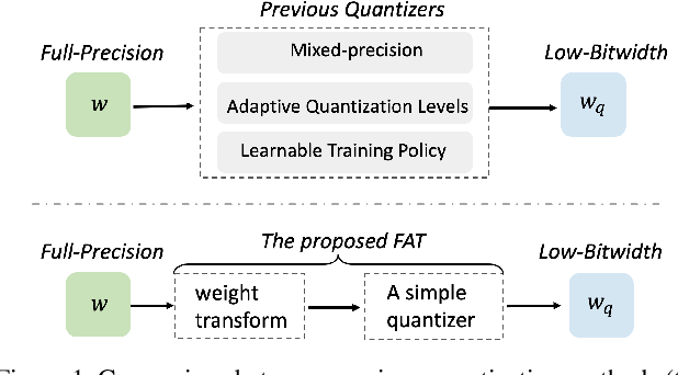 Figure 1 for FAT: Learning Low-Bitwidth Parametric Representation via Frequency-Aware Transformation